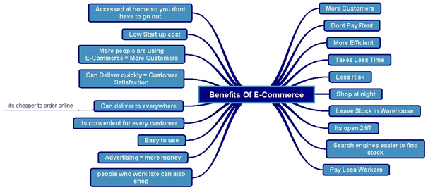 The Benefits Of e-commerce