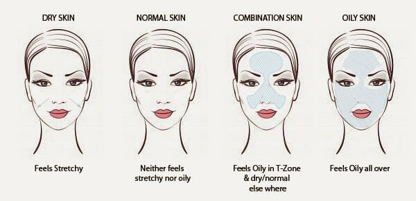 Should You Use Skin Products?
